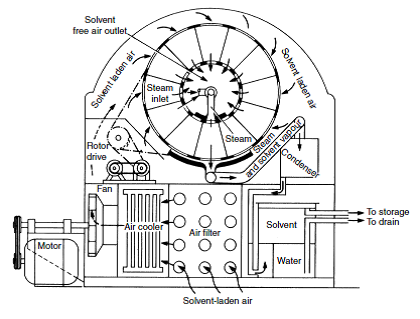 rotary bed